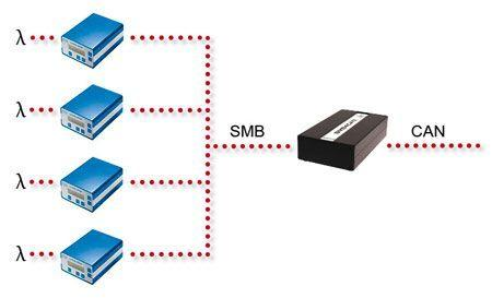 Chart Gateway SMB4CAN: four lambda measurement modules can be made available on the CAN bus