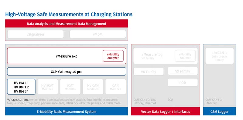 Measurement at Chargin Stations in E-Mobility Measurement System