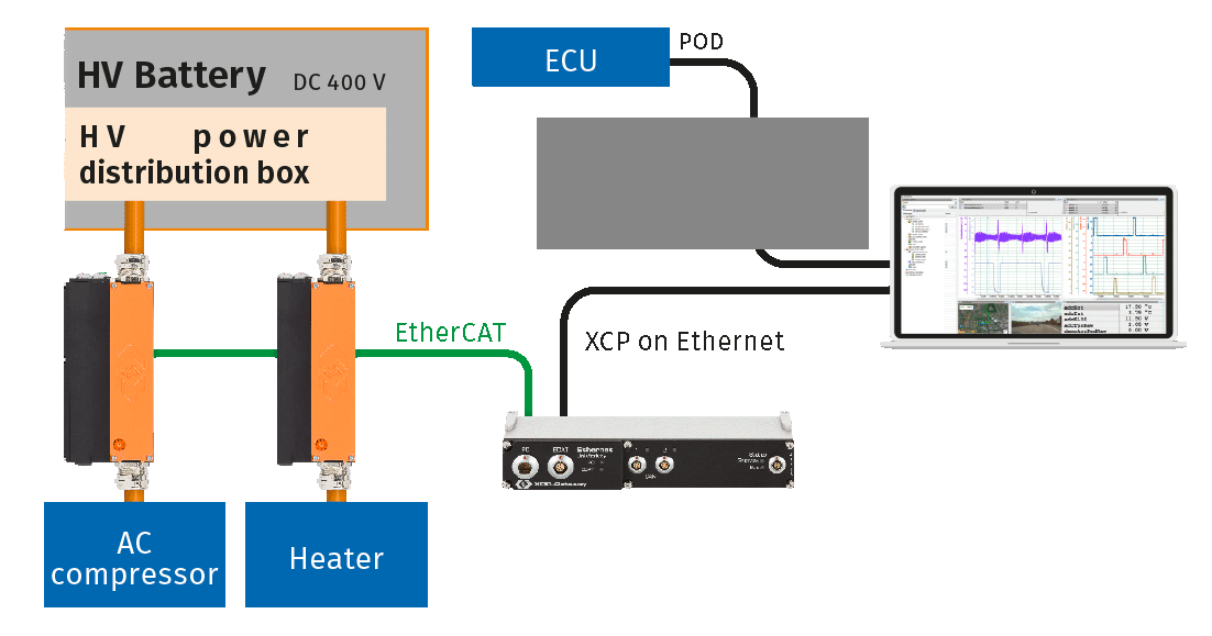 Measurement setup for the verification of the high-voltage vehicle electrical system