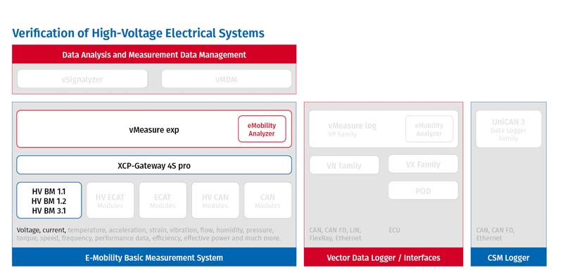 Verification of HV electrical systems in E-Mobility Measurement System