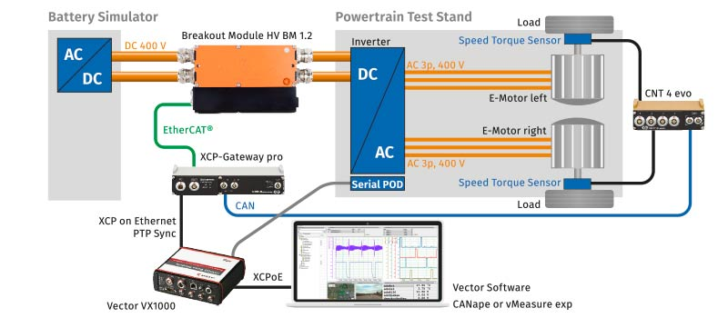Use Cases High-Voltage Power Measurement