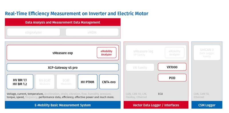 Efficiency Measurement in E-Mobility Measurement System