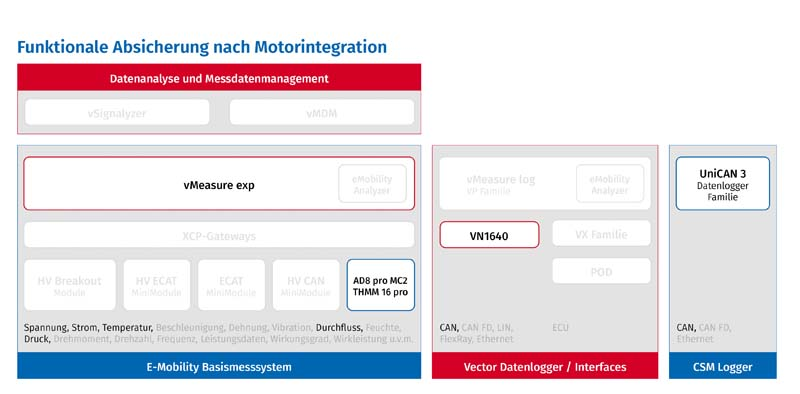 Funktionale Absicherung in E-Mobility-Messsystem