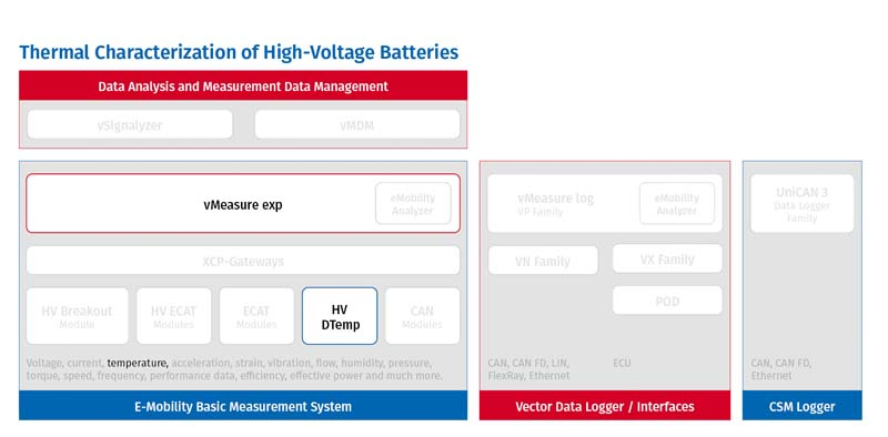 Characterization of HV batteries in E-Mobility Measurement System