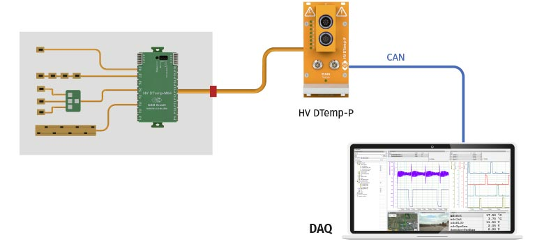 Application Example WLTP Power Measurement