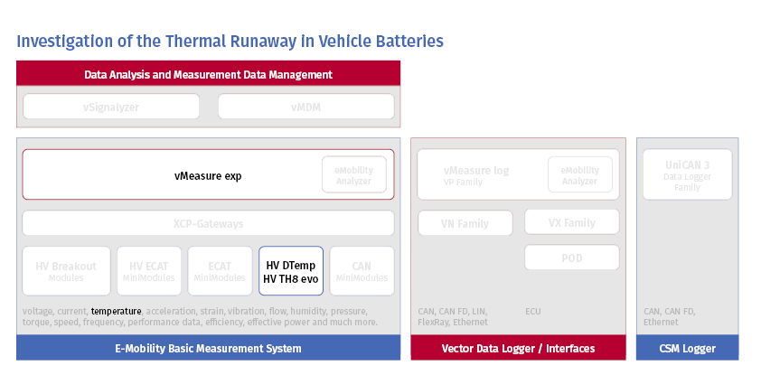 Measurement analysis in E-Mobility Measurement System