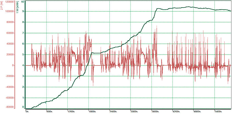 Power P (red) and energy consumption W (green) of a plug-in hybrid vehicle according to WLTP drive cycles