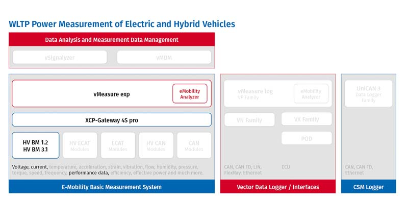 WLTP Measurement in E-Mobility Measurement System