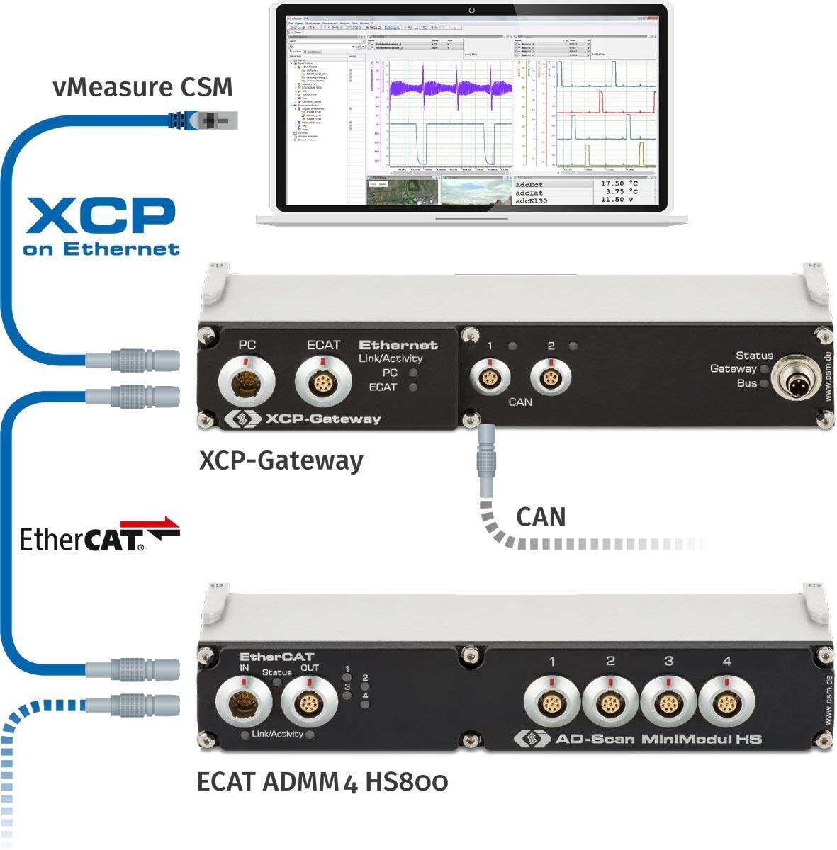 Diagram of an ECAT measurement setup with XCP-Gateway